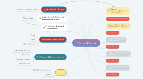 Mind Map: School Projects