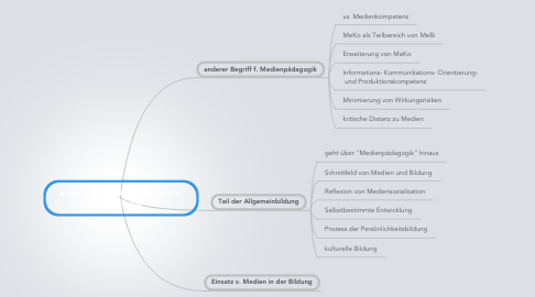 "Mind Map: kollaborative Onlinerecherche: ""Medienbildung = …"""