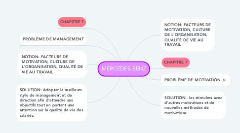 Mind Map: MERCEDES-BENZ