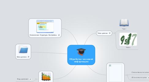 Mind Map: Обработка числовой информации