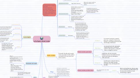 Mind Map: La Era Digital y Redes Sociales