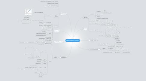Mind Map: Empreendedorismo Tecnológico