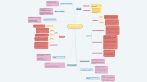Mind Map: El uso responsable de la tecnologia