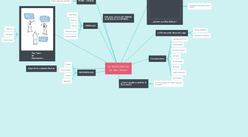 Mind Map: LA BUROCRACIA de Max Weber