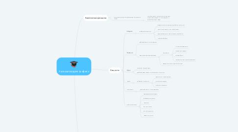 Mind Map: Автоматизация трафика