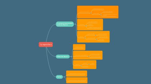 Mind Map: Средние Века