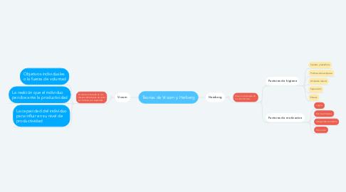 Mind Map: Teorias de Vroom y Herberg