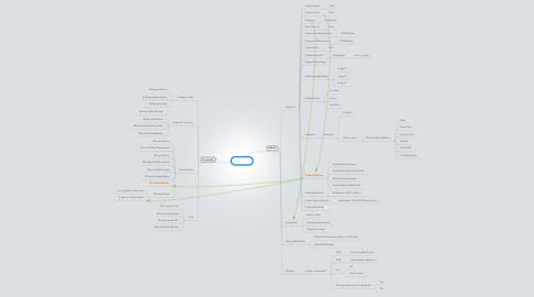 Mind Map: Catalog