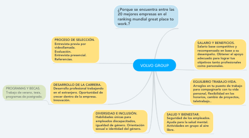 Mind Map: VOLVO GROUP