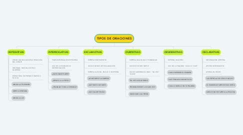 Mind Map: TIPOS DE ORACIONES