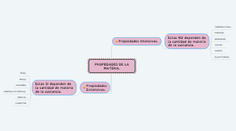 Mind Map: PROPIEDADES DE LA MATERIA.