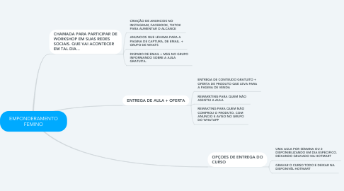 Mind Map: EMPONDERAMENTO FEMINO