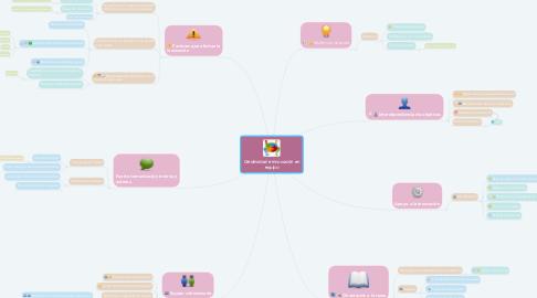 Mind Map: Creatividad e innovación en equipo