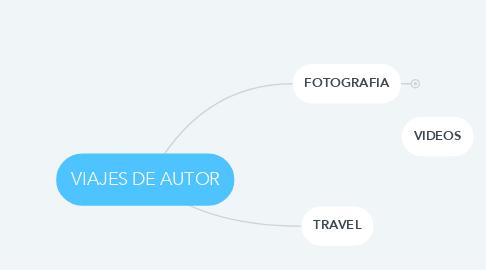 Mind Map: VIAJES DE AUTOR