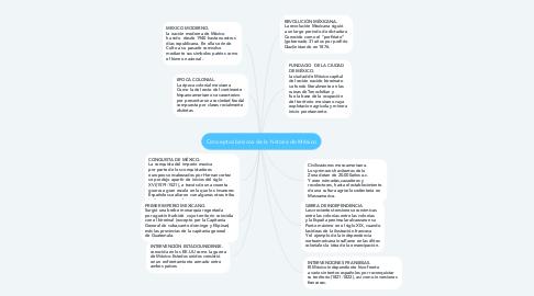 Mind Map: Conceptos básicos de la historia de México