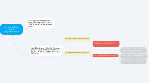 Mind Map: Are you dealing with a copyrighted work