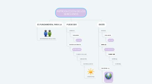Mind Map: REPRODUCCIÓN DE LOS SERES VIVOS