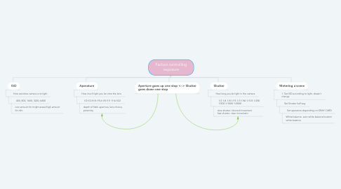 Mind Map: Factors controlling exposure