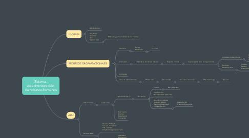 Mind Map: Sistema.  de administración  de recursos humanos