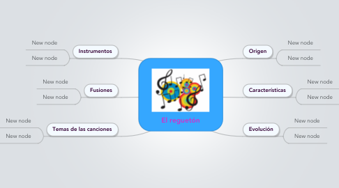 Mind Map: El reguetón