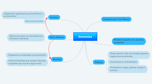 Mind Map: Domínios