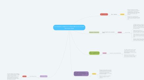 Mind Map: Actividades académicas a desarrollar en el curso de Neuropsicología