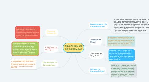 Mind Map: MECANISMOS DE DEFENSAS
