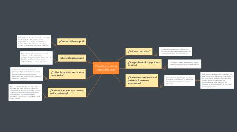 Mind Map: Psicología de la rehabilitación