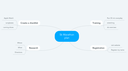 Mind Map: 5k Marathon plan