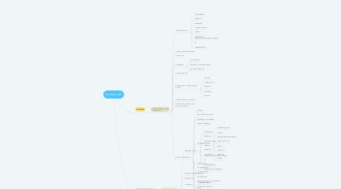 Mind Map: Re_fresh_spb