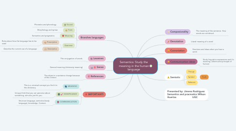 Mind Map: Semantics: Study the meaning in the human language