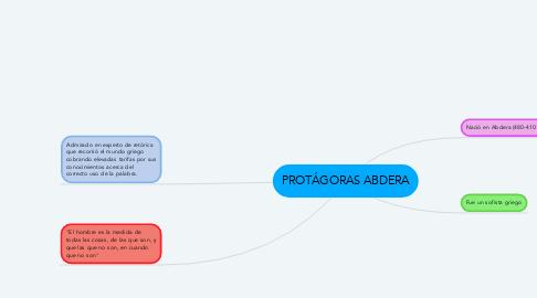 Mind Map: PROTÁGORAS ABDERA
