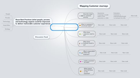 Mind Map: Customer experience when dunning letter is received