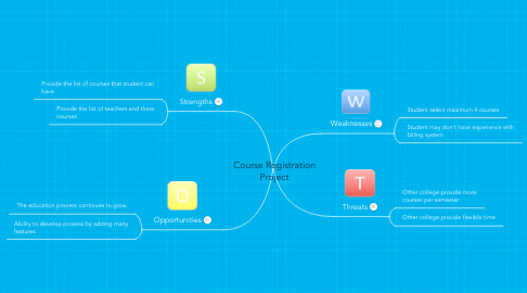 Mind Map: Course Registration Project