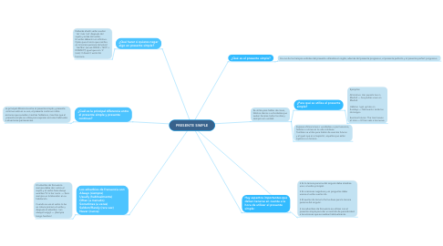 Mind Map: PRESENTE SIMPLE