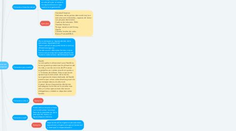 Mind Map: Estructuras Organización