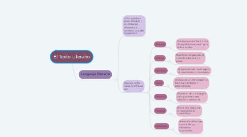Mind Map: El Texto Literario