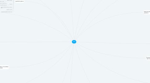 Mind Map: ODS