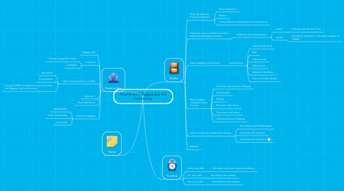 Mind Map: Final Project: Ragtag and the Community