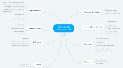 Mind Map: DEFENSA EN PROFUNDIDAD