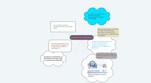 Mind Map: Muestreo No Probabilístico