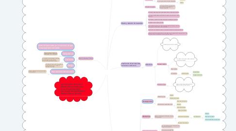 Mind Map: Mapa Mental Ciencia de los Materiales