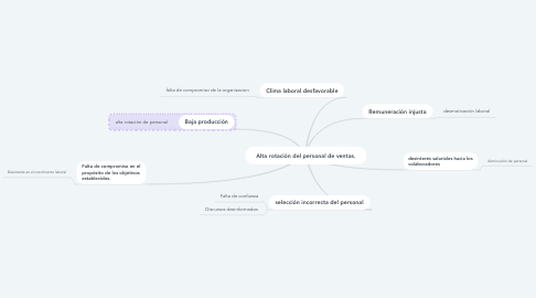 Mind Map: ENFOQUES ANALITICOS Y DESCRIPTOR DE COMPETENCIAS.