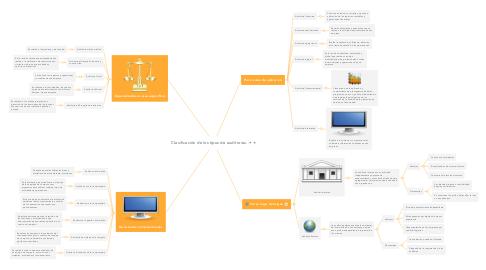 Mind Map: Clasificación de los tipos de auditorias.
