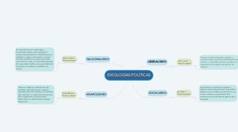 Mind Map: IDEOLOGÍAS POLÍTICAS