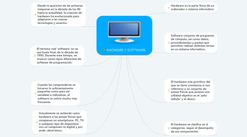 Mind Map: HADWARE Y SOFTWARE