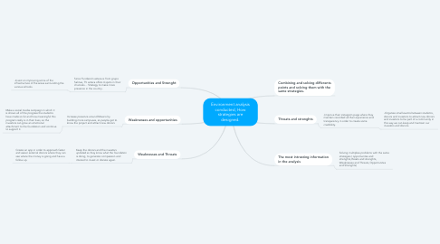 Mind Map: Environment analysis conducted, How strategies are designed.