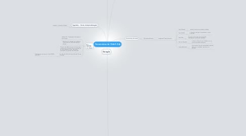 Mind Map: Ferramentas da Web 2.0