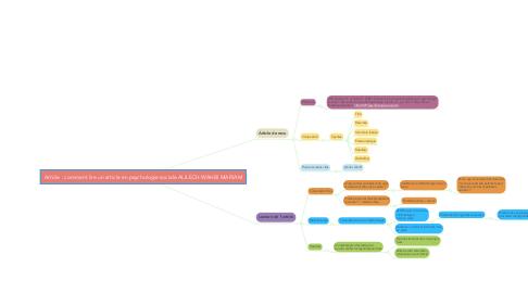 Mind Map: Article : comment lire un article en psychologie sociale ALILECH WAHBI MARIAM