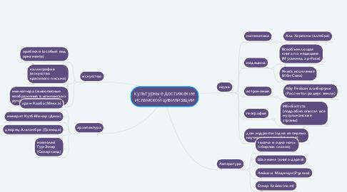 Mind Map: культурные достижение исламской цивилизации